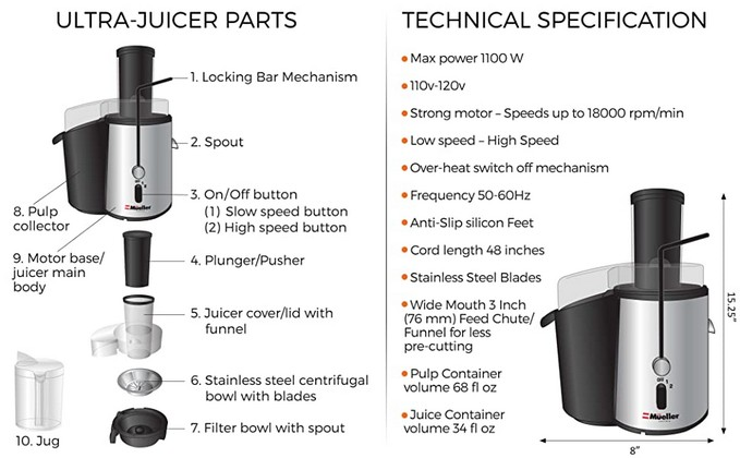 Wiki Juices - Mueller Juicer Parts Technical Specification